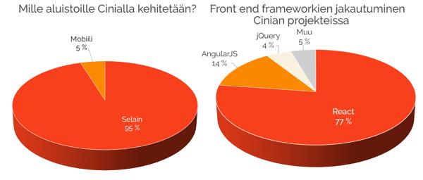 Front end alustaratkaisut ja frameworkit